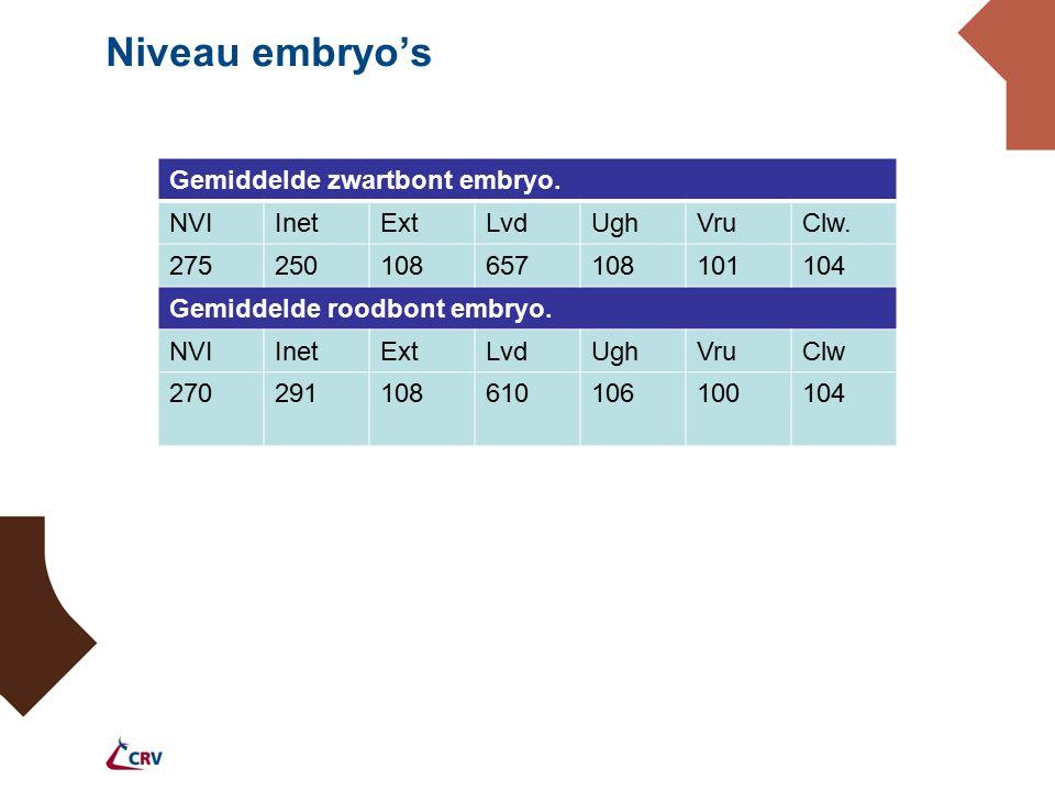 Niveau embryo's Gemiddelde zwartbont embryo. NVIInetExtLvdUghVruClw. 275250108657108101104 Gemiddelde roodbont embryo. NVIInetExtLvdUghVruClw 27029110