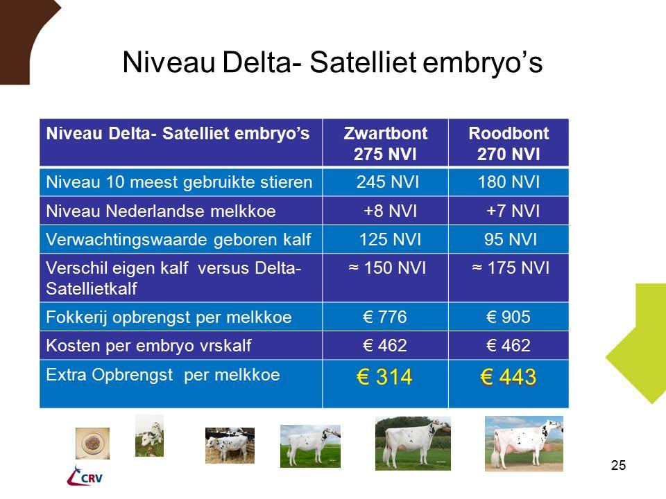 Niveau Delta- Satelliet embryo's 25 Niveau Delta- Satelliet embryo'sZwartbont 275 NVI Roodbont 270 NVI Niveau 10 meest gebruikte stieren 245 NVI180 NVI Niveau Nederlandse melkkoe +8 NVI +7 NVI Verwachtingswaarde geboren kalf 125 NVI 95 NVI Verschil eigen kalf versus Delta- Satellietkalf ≈ 150 NVI ≈ 175 NVI Fokkerij opbrengst per melkkoe€ 776€ 905 Kosten per embryo vrskalf€ 462 Extra Opbrengst per melkkoe € 314 € 443