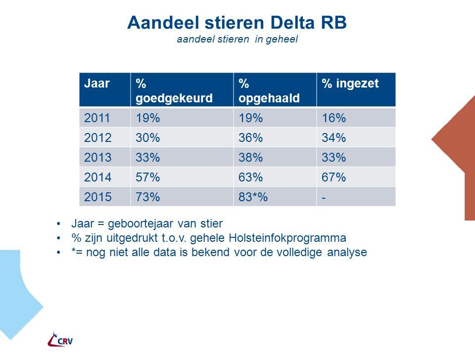 Aandeel stieren Delta RB aandeel stieren in geheel Jaar% goedgekeurd % opgehaald % ingezet 201119% 16% 201230%36%34% 201333%38%33% 201457%63%67% 201573%83*%- Jaar = geboortejaar van stier % zijn uitgedrukt t.o.v.