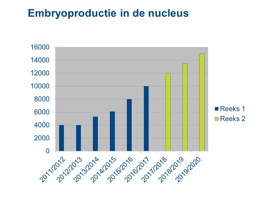 Embryoproductie in de nucleus