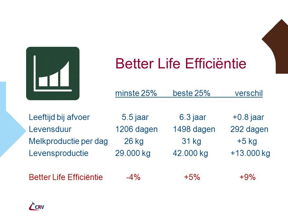 Better Life Efficiëntie minste 25% beste 25% verschil Leeftijd bij afvoer 5.5 jaar 6.3 jaar +0.8 jaar Levensduur1206 dagen1498 dagen292 dagen Melkproductie per dag 26 kg 31 kg +5 kg Levensproductie29.000 kg42.000 kg+13.000 kg Better Life Efficiëntie -4% +5% +9%