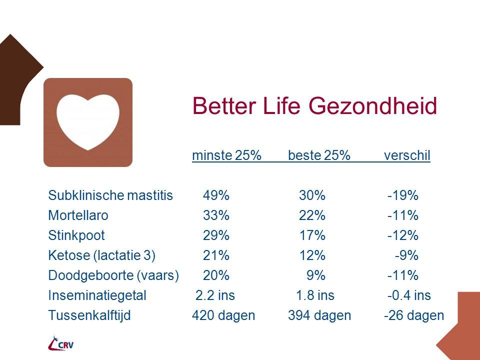 Better Life Gezondheid minste 25% beste 25%verschil Subklinische mastitis 49% 30% -19% Mortellaro 33% 22% -11% Stinkpoot 29% 17% -12% Ketose (lactatie 3) 21% 12% -9% Doodgeboorte (vaars) 20% 9% -11% Inseminatiegetal 2.2 ins 1.8 ins -0.4 ins Tussenkalftijd420 dagen394 dagen-26 dagen