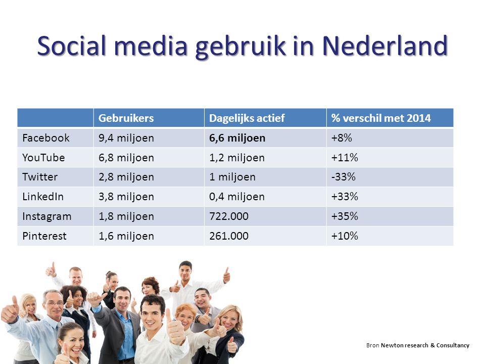 Social media gebruik in Nederland GebruikersDagelijks actief% verschil met 2014 Facebook9,4 miljoen6,6 miljoen+8% YouTube6,8 miljoen1,2 miljoen+11% Tw