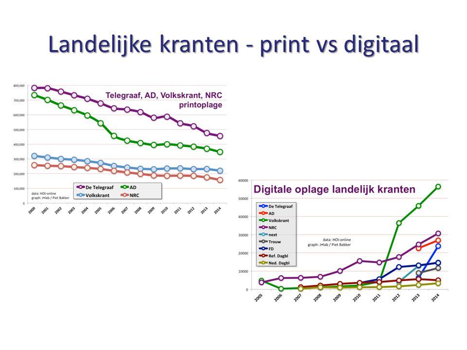 Landelijke kranten - print vs digitaal