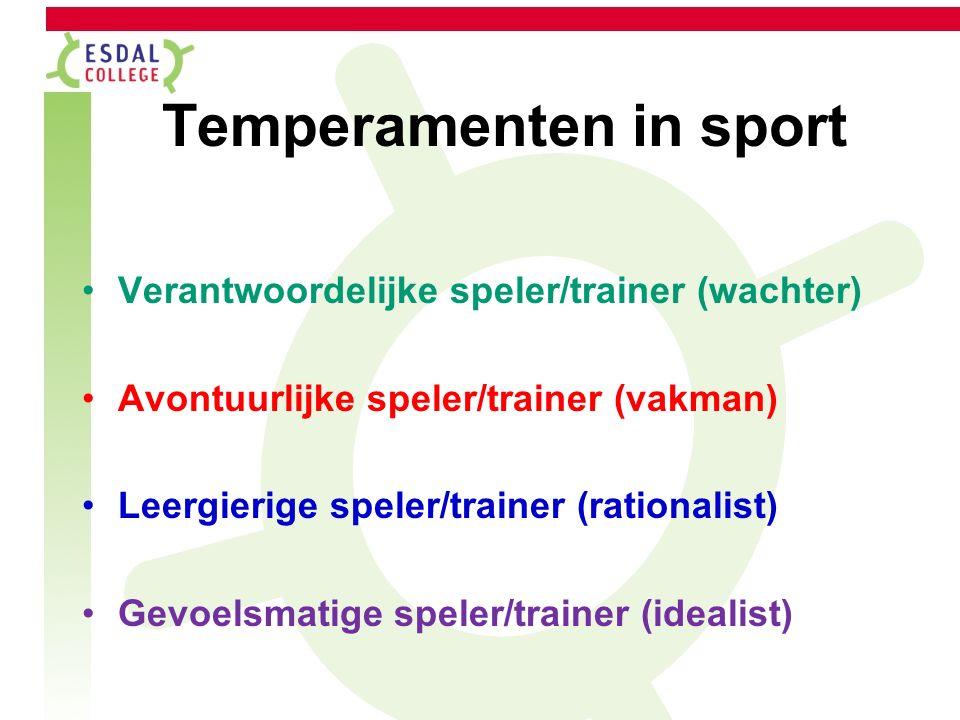 Wat is jouw temperament?