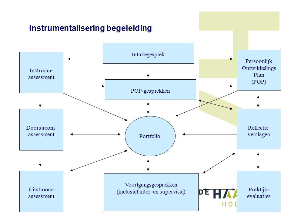 Instrumentalisering begeleiding Intakegesprek Instroom- assessment Doorstroom- assessment Uitstroom- assessment Persoonlijk Ontwikkelings Plan (POP) Reflectie- verslagen Praktijk- evaluaties POP-gesprekken Voortgangsgesprekken (inclusief inter- en supervisie) Portfolio