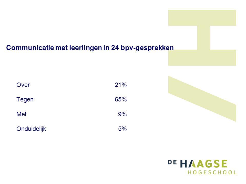 Communicatie met leerlingen in 24 bpv-gesprekken Over 21% Tegen65% Met 9% Onduidelijk 5%