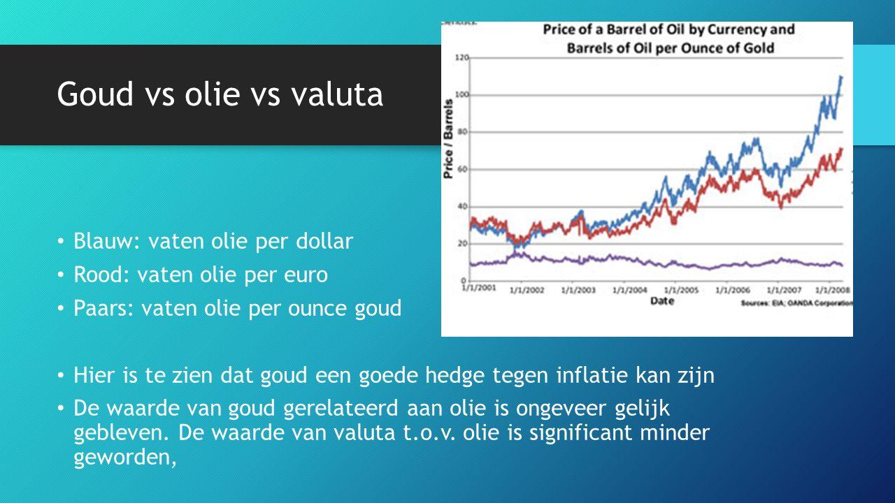 Goud vs olie vs valuta Blauw: vaten olie per dollar Rood: vaten olie per euro Paars: vaten olie per ounce goud Hier is te zien dat goud een goede hedge tegen inflatie kan zijn De waarde van goud gerelateerd aan olie is ongeveer gelijk gebleven.