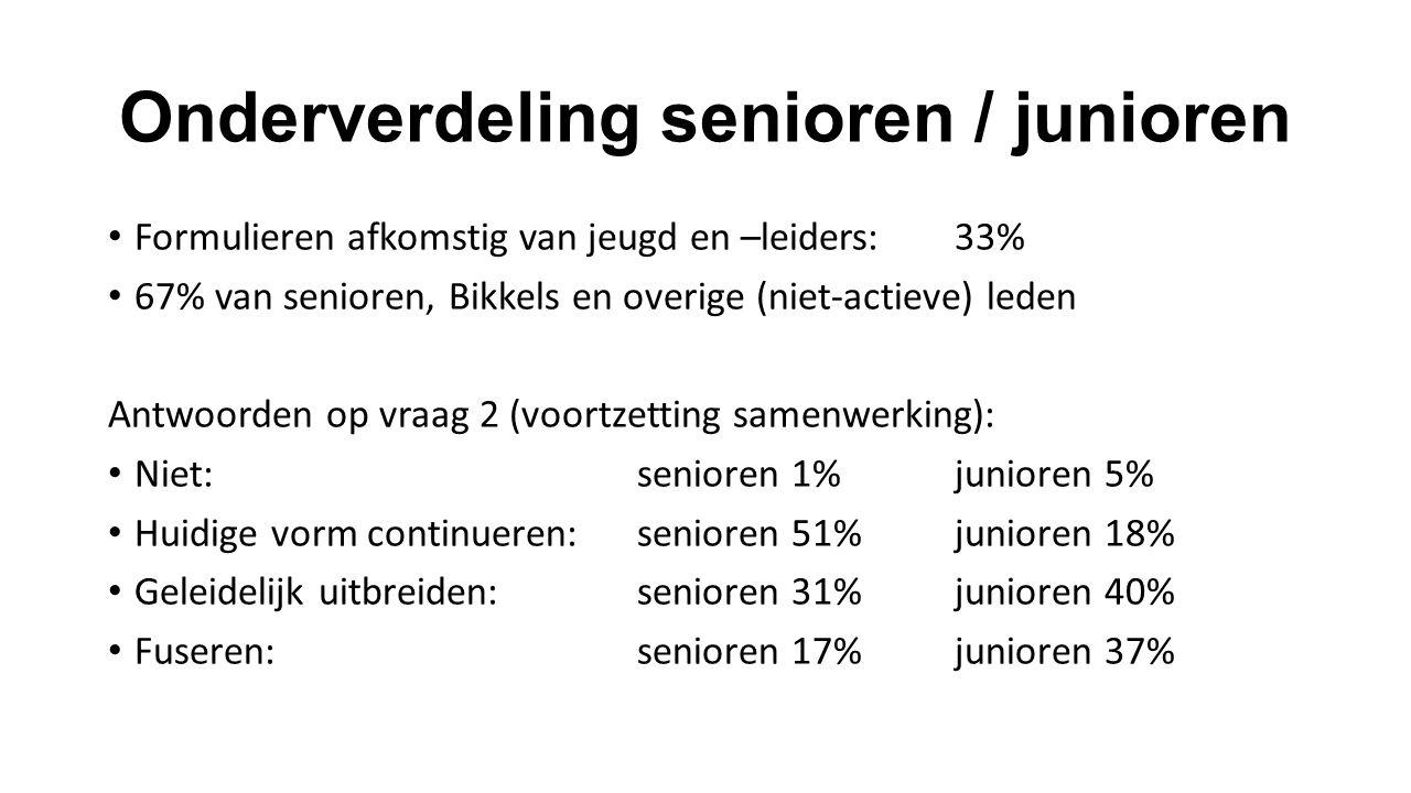 Onderverdeling senioren / junioren Formulieren afkomstig van jeugd en –leiders:33% 67% van senioren, Bikkels en overige (niet-actieve) leden Antwoorde
