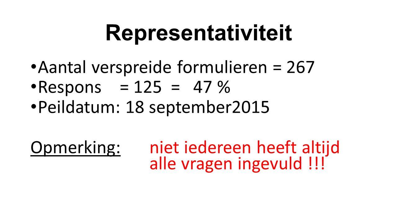 Representativiteit Aantal verspreide formulieren = 267 Respons= 125 = 47 % Peildatum: 18 september2015 Opmerking: niet iedereen heeft altijd alle vrag