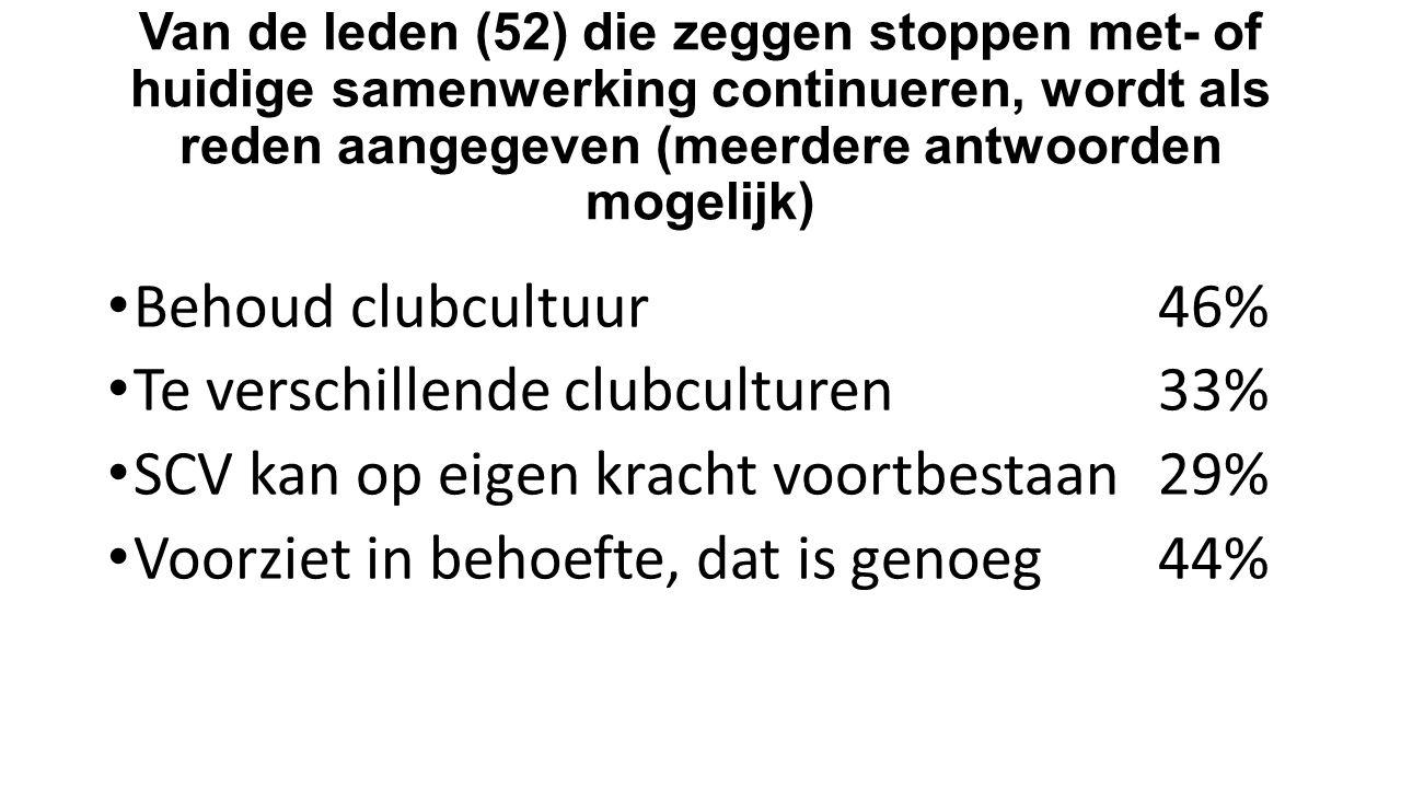 Van de leden (52) die zeggen stoppen met- of huidige samenwerking continueren, wordt als reden aangegeven (meerdere antwoorden mogelijk) Behoud clubcu