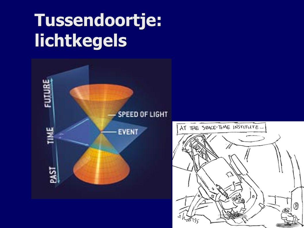 Lichtkegel in uitdijend heelal In de buurt van de oorsprong normale lichtkegel In de buurt van de oorsprong normale lichtkegel Ver in het verleden: minder ruimte in het heelal.