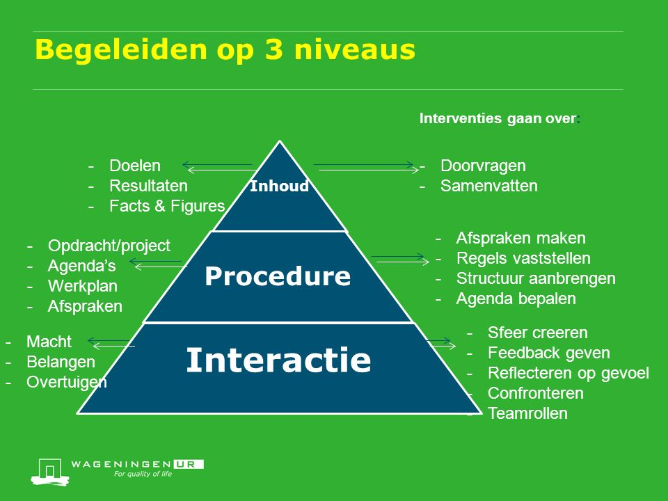 Begeleiden op 3 niveaus Inhoud Procedure Interactie (proces) Interventies gaan over: -Doorvragen -Samenvatten -Afspraken maken -Regels vaststellen -Structuur aanbrengen -Agenda bepalen -Sfeer creeren -Feedback geven -Reflecteren op gevoel -Confronteren -Teamrollen -Doelen -Resultaten -Facts & Figures -Opdracht/project -Agenda's -Werkplan -Afspraken -Macht -Belangen -Overtuigen