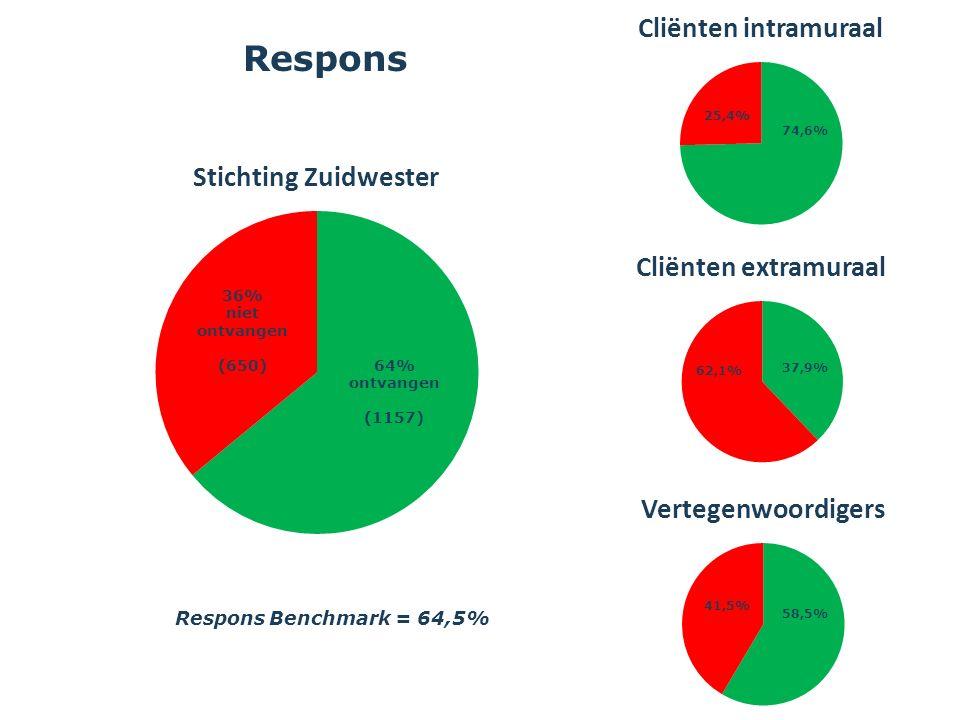 Algemene tevredenheid Score = % Ja - Nee Medewerker Ouder/ vertegenwoordiger Cliënt Intramuraal 65,7 Extramuraal 80,5 79,8 58,0 79,8 Benchmark 79,8 Benchmark