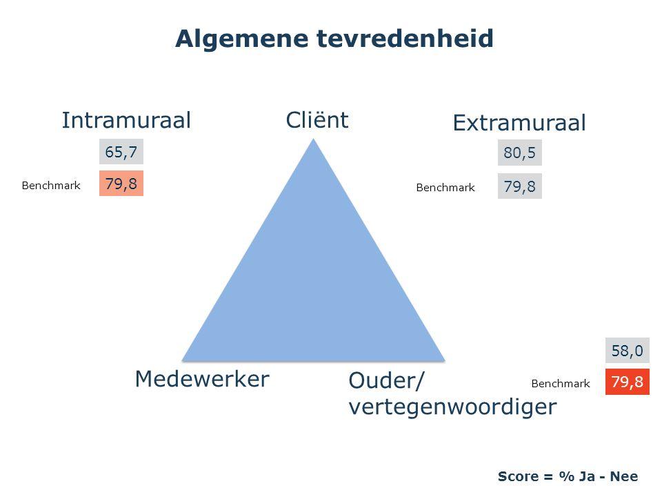 Algemene tevredenheid Score = % Ja - Nee Medewerker Ouder/ vertegenwoordiger Cliënt Intramuraal 65,7 Extramuraal 80,5 79,8 58,0 79,8 Benchmark 79,8 Be