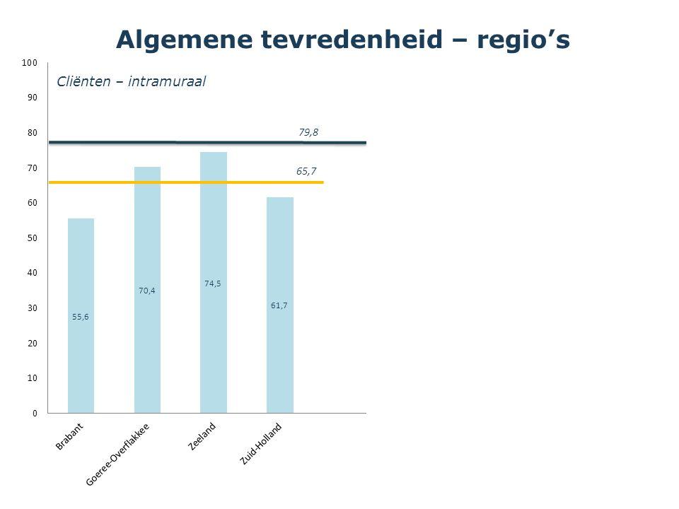 79,8 Vertegenwoordigers Cliënten – intramuraal Algemene tevredenheid – regio's Score = % Ja - Nee 65,7 58 79,8