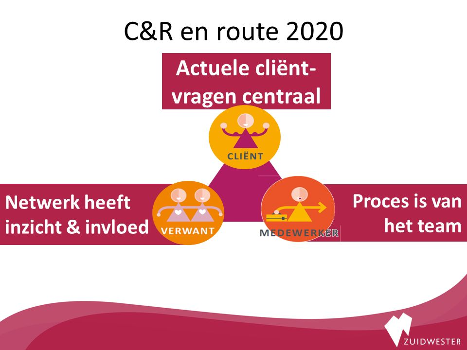 Proces is van het team Netwerk heeft inzicht & invloed Actuele cliënt- vragen centraal C&R en route 2020