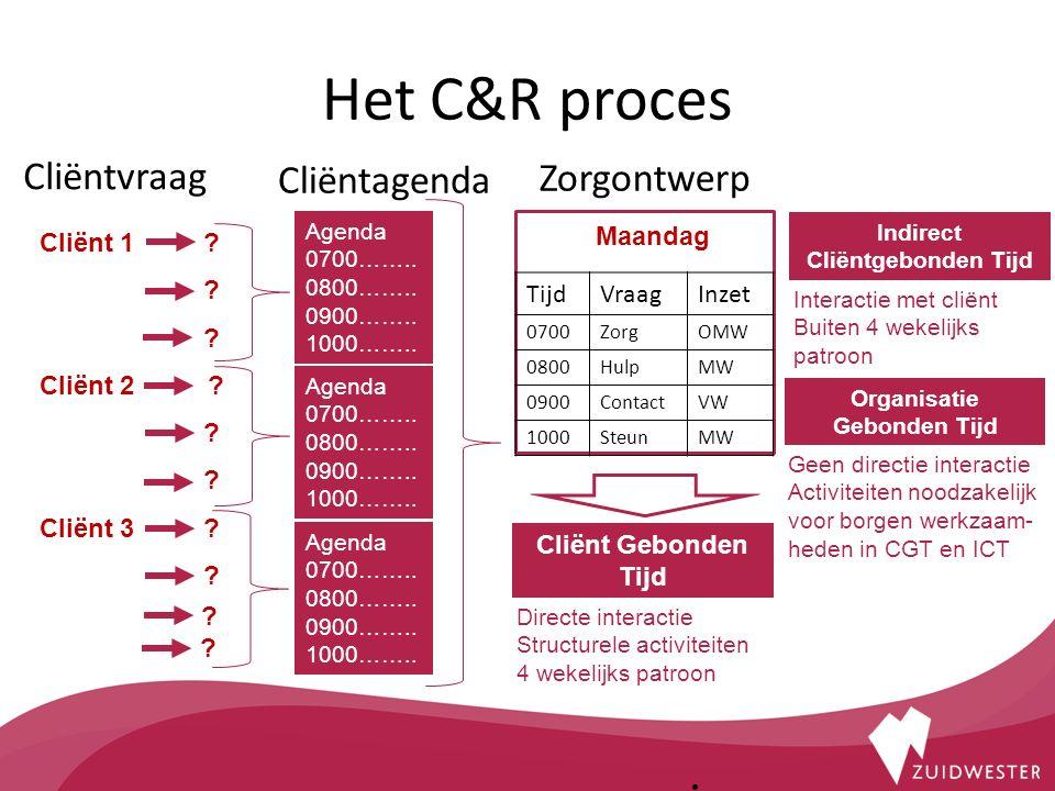 Het C&R proces. Cliëntvraag Cliënt 1 . Cliënt 2 .