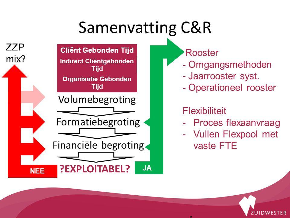 Samenvatting C&R.
