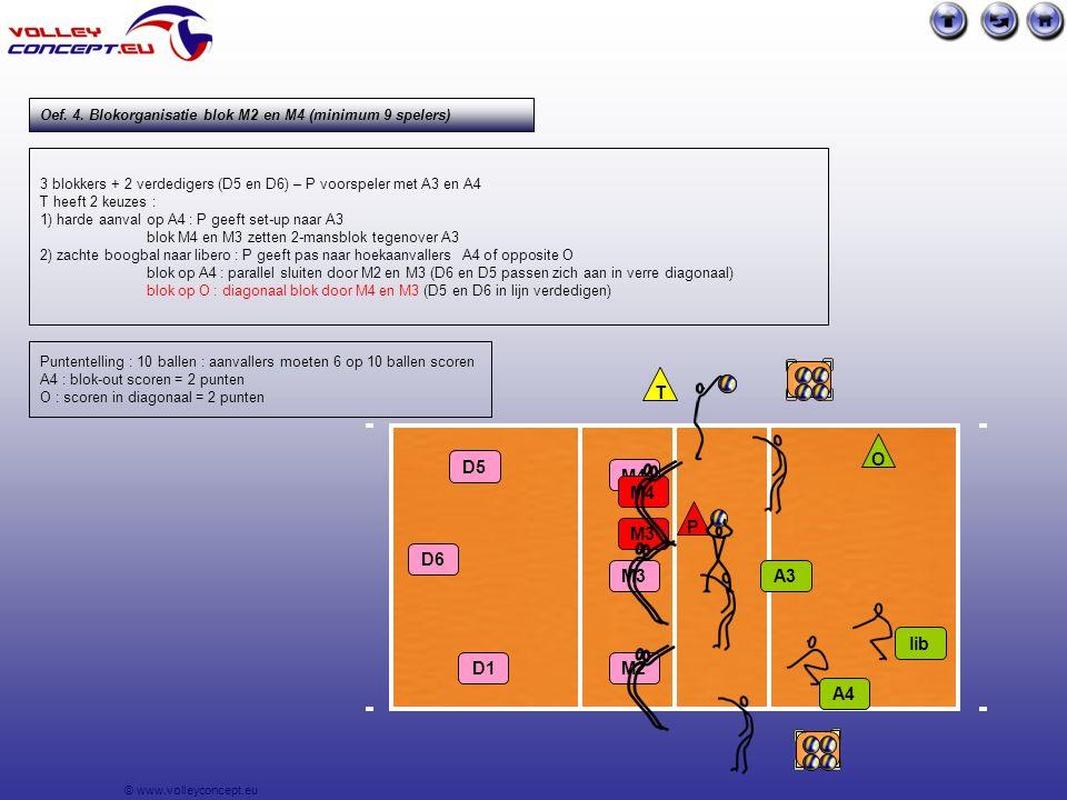 © www.volleyconcept.eu 3 blokkers + 2 verdedigers (D5 en D6) – P voorspeler met A3 en A4 T heeft 2 keuzes : 1) harde aanval op A4 : P geeft set-up naar A3 blok M4 en M3 zetten 2-mansblok tegenover A3 2) zachte boogbal naar libero : P geeft pas naar hoekaanvallers A4 of opposite O blok op A4 : parallel sluiten door M2 en M3 (D6 en D5 passen zich aan in verre diagonaal) blok op O : diagonaal blok door M4 en M3 (D5 en D6 in lijn verdedigen) A3 lib P T A4 M4 M3 M2 D5 D6 O Puntentelling : 10 ballen : aanvallers moeten 6 op 10 ballen scoren A4 : blok-out scoren = 2 punten O : scoren in diagonaal = 2 punten M3 M4 Oef.