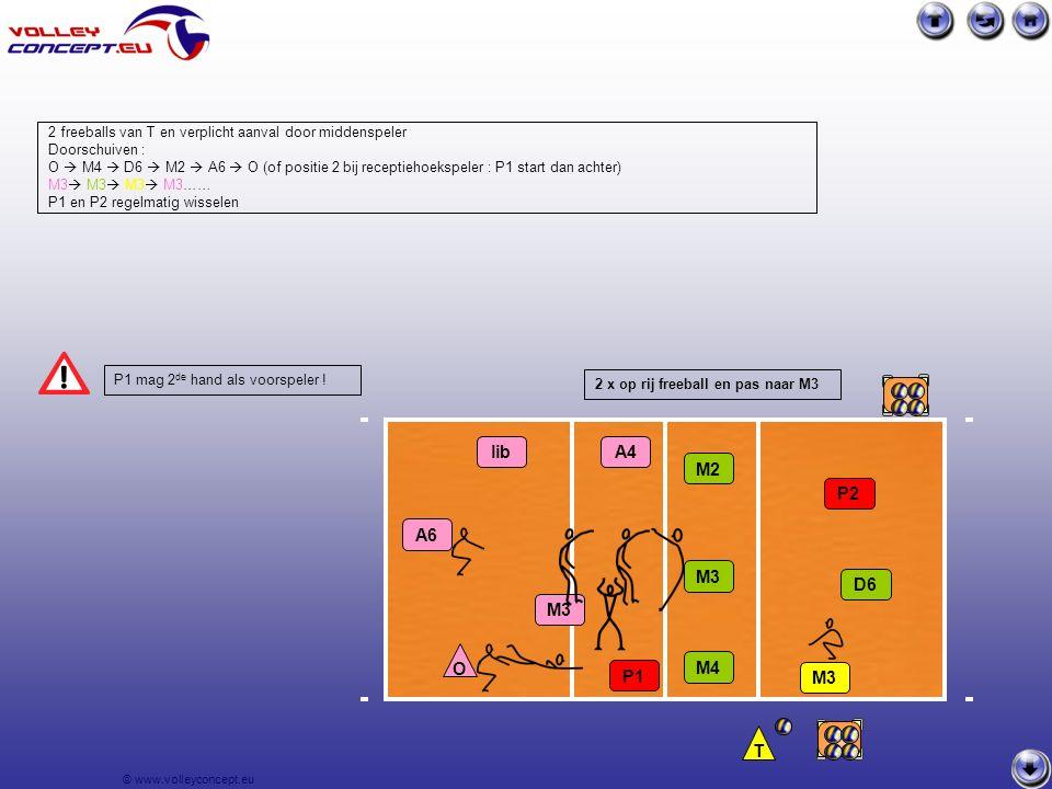 © www.volleyconcept.eu M3 P1 2 x op rij freeball en pas naar M3 2 freeballs van T en verplicht aanval door middenspeler Doorschuiven : O  M4  D6  M2  A6  O (of positie 2 bij receptiehoekspeler : P1 start dan achter) M3  M3  M3  M3…… P1 en P2 regelmatig wisselen P1 mag 2 de hand als voorspeler .