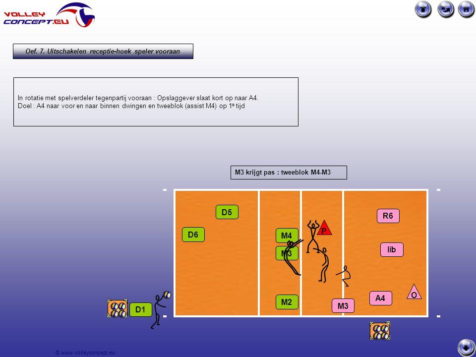 © www.volleyconcept.eu D1 D6 D5 R6 P lib A4 M3 M4 M3 M2 Oef. 7. Uitschakelen receptie-hoek speler vooraan In rotatie met spelverdeler tegenpartij voor