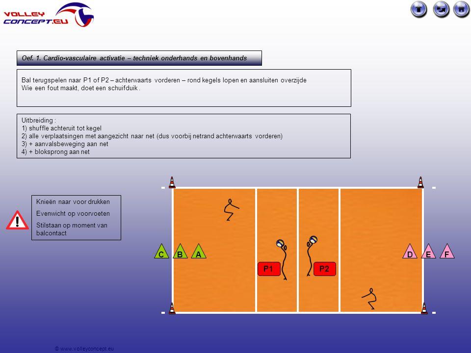 © www.volleyconcept.eu Bij verdediging van P1 neemt M3 pas over en geeft M3 pas naar A4 .
