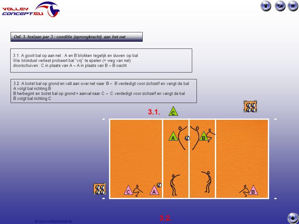 © www.volleyconcept.eu Oef. 7. Uitschakelen receptie-hoek speler vooraan