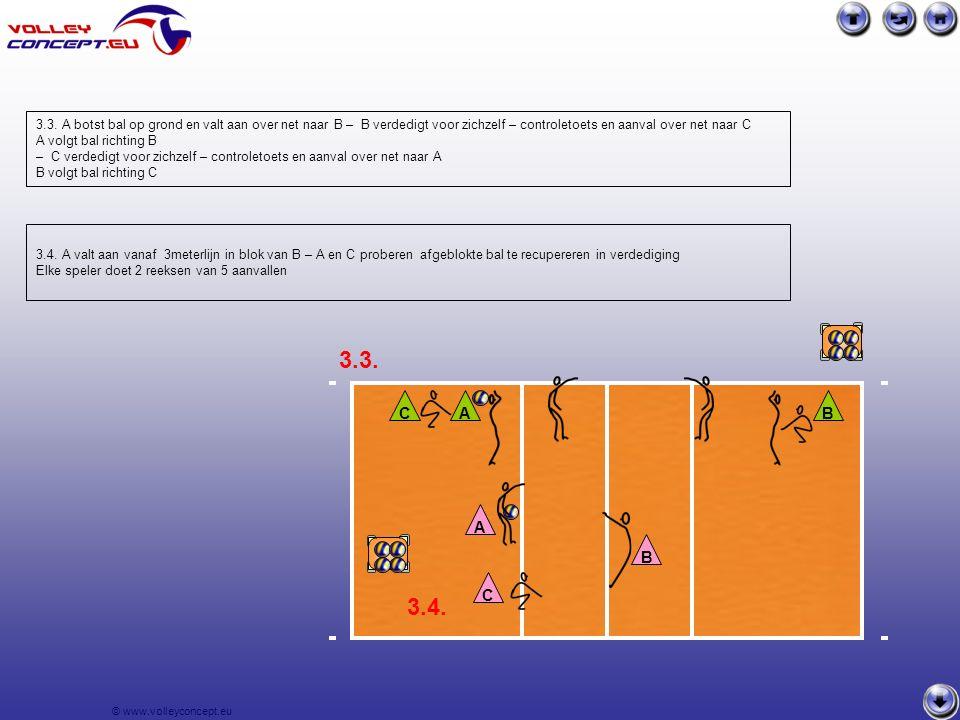 © www.volleyconcept.eu D1 D6 D5 R6 P lib A4 M3 M4 M3 M2 Oef.