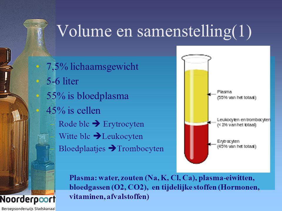 Volume en samenstelling(1) 7,5% lichaamsgewicht 5-6 liter 55% is bloedplasma 45% is cellen –Rode blc  Erytrocyten –Witte blc  Leukocyten –Bloedplaatjes  Trombocyten Plasma: water, zouten (Na, K, Cl, Ca), plasma-eiwitten, bloedgassen (O2, CO2), en tijdelijke stoffen (Hormonen, vitaminen, afvalstoffen)