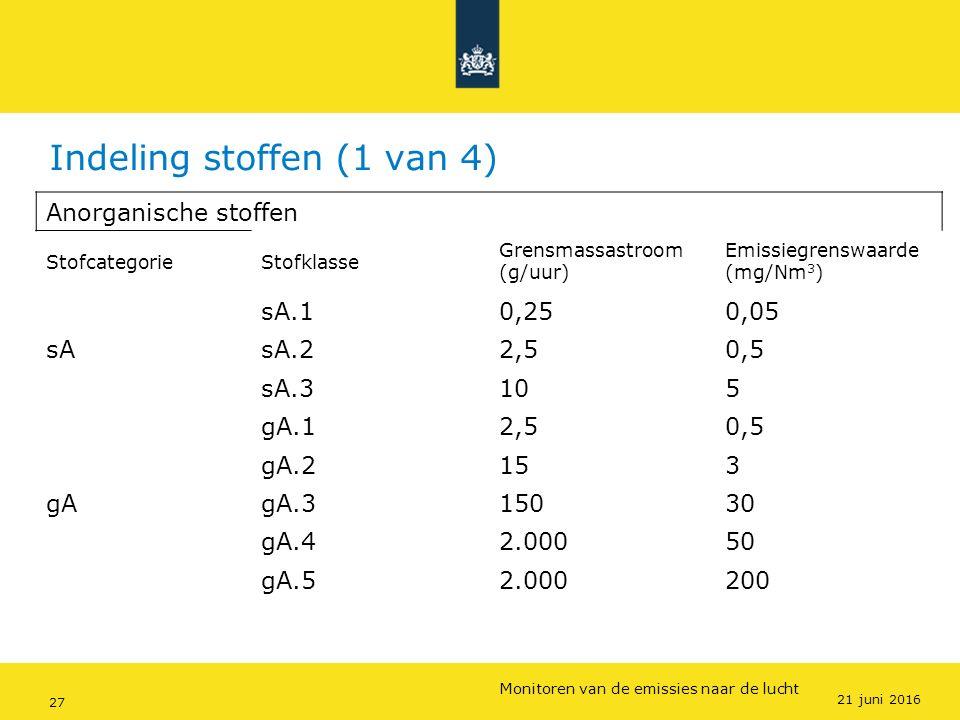 Rijkswaterstaat (InfoMil) 27Ozon en F-gassen regelgeving Rijkswaterstaat (InfoMil) Toezicht lucht in het Activiteitenbesluit Indeling stoffen (1 van 4