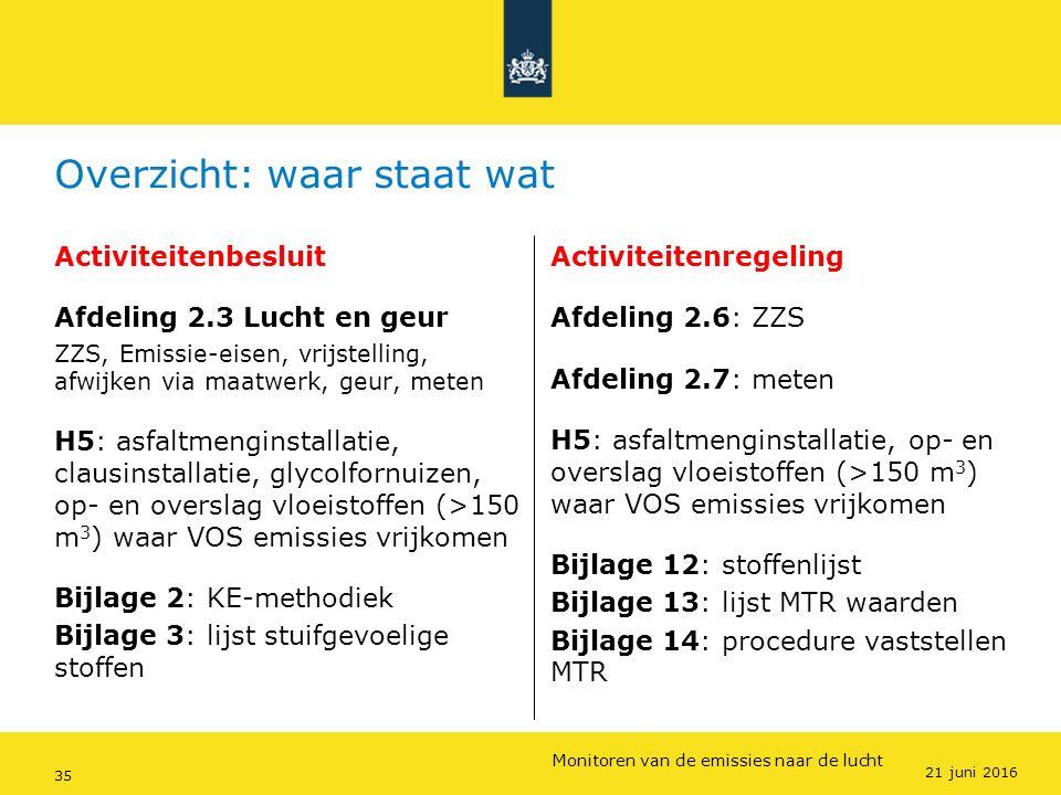 Rijkswaterstaat (InfoMil) 35Ozon en F-gassen regelgeving Rijkswaterstaat (InfoMil) Toezicht lucht in het Activiteitenbesluit Overzicht: waar staat wat