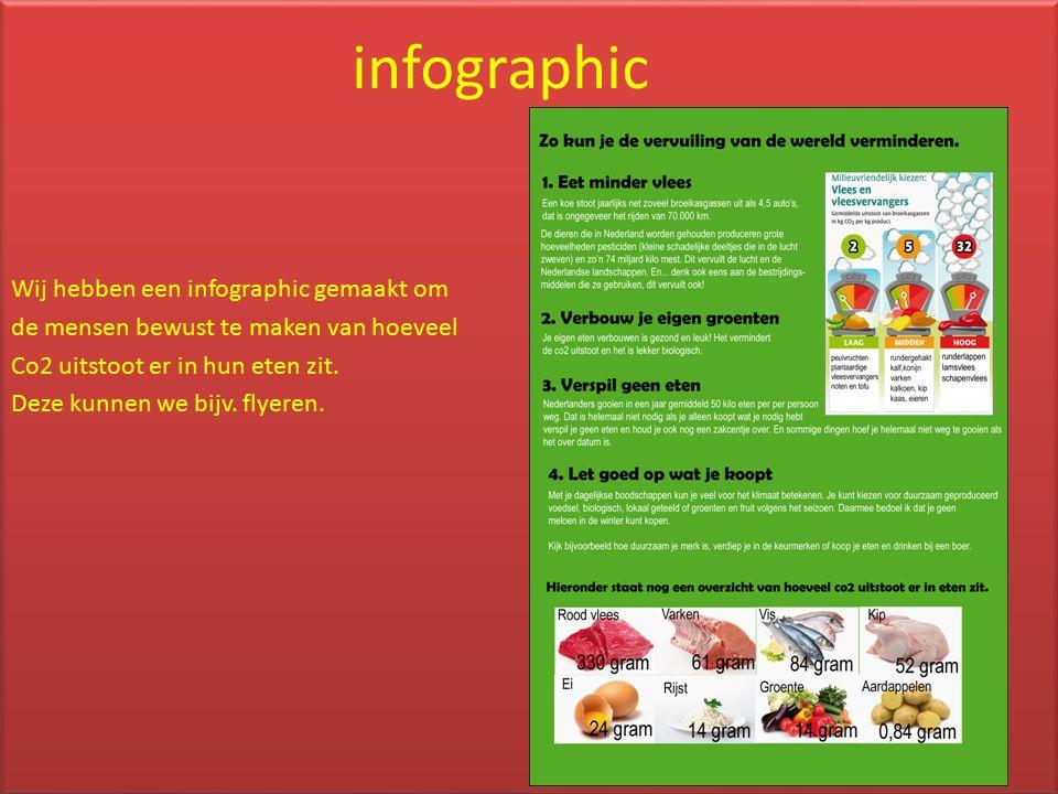 Wij hebben een infographic gemaakt om de mensen bewust te maken van hoeveel Co2 uitstoot er in hun eten zit.