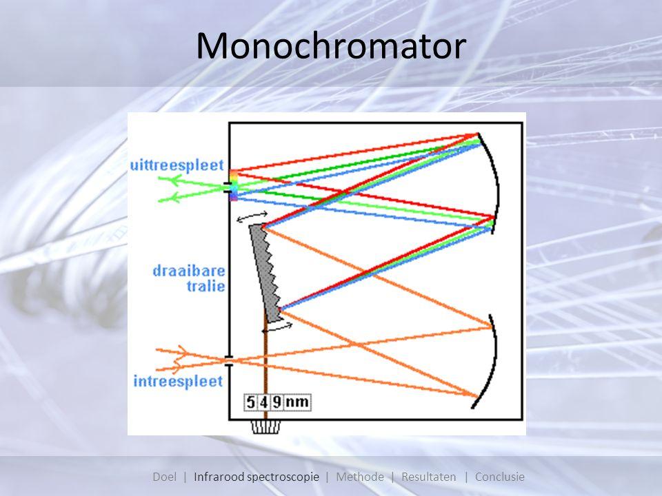 Monochromator Doel | Infrarood spectroscopie | Methode | Resultaten | Conclusie