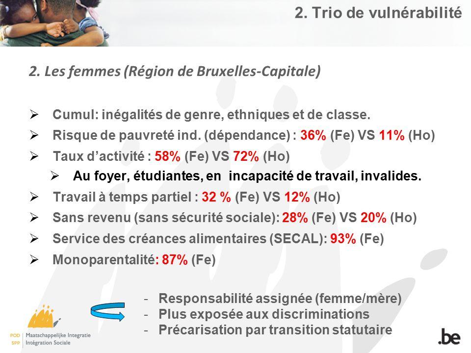 2. Trio de vulnérabilité 2. Les femmes (Région de Bruxelles-Capitale)  Cumul: inégalités de genre, ethniques et de classe.  Risque de pauvreté ind.