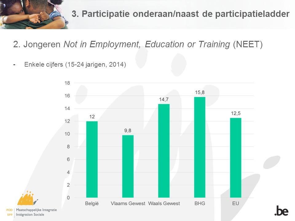 3. Participatie onderaan/naast de participatieladder 2. Jongeren Not in Employment, Education or Training (NEET) -Enkele cijfers (15-24 jarigen, 2014)