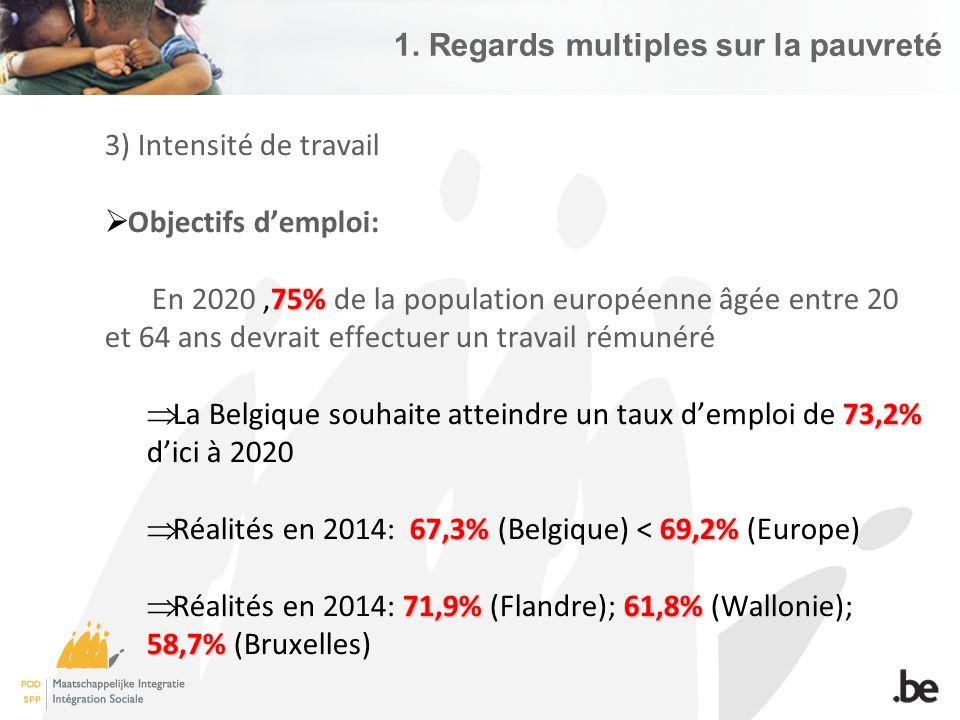 4) Indicateur AROPE = « risque de pauvreté ou d'exclusion sociale » = % de personnes qui rencontrent au moins un de ces problèmes: 1.Pauvreté monétaire 2.Vivre dans un ménage souffrant de déprivation matérielle sévère 3.Vivre dans un ménage à faible intensité de travail  21,2%  21,2% de la population belge (2014) 2.364.000 ~= 2.364.000 personnes 1.