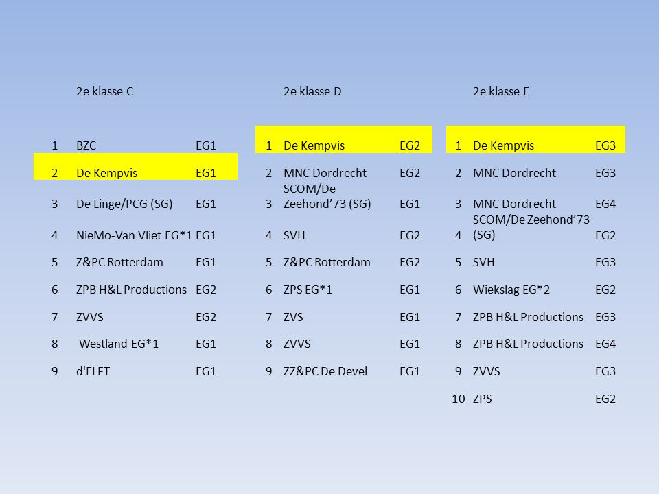 2e klasse C2e klasse D2e klasse E 1BZCEG11De KempvisEG21De KempvisEG3 2De KempvisEG12MNC DordrechtEG22MNC DordrechtEG3 3De Linge/PCG (SG)EG13 SCOM/De Zeehond'73 (SG)EG13MNC DordrechtEG4 4NieMo-Van Vliet EG*1EG14SVHEG24 SCOM/De Zeehond'73 (SG)EG2 5Z&PC RotterdamEG15Z&PC RotterdamEG25SVHEG3 6ZPB H&L ProductionsEG26ZPS EG*1EG16Wiekslag EG*2EG2 7ZVVSEG27ZVSEG17ZPB H&L ProductionsEG3 8 Westland EG*1EG18ZVVSEG18ZPB H&L ProductionsEG4 9d ELFTEG19ZZ&PC De DevelEG19ZVVSEG3 10ZPSEG2