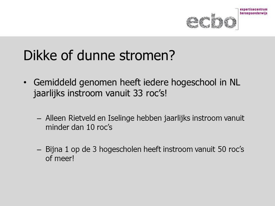 Gemiddeld genomen heeft iedere hogeschool in NL jaarlijks instroom vanuit 33 roc's.