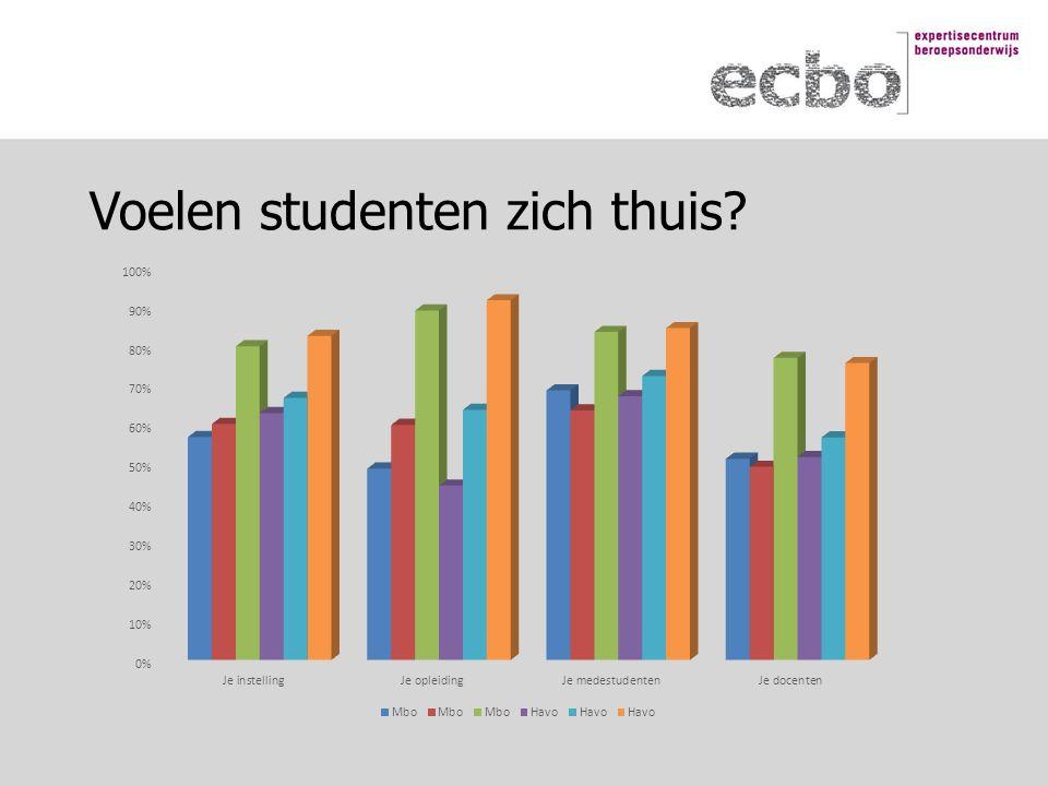 Voelen studenten zich thuis?