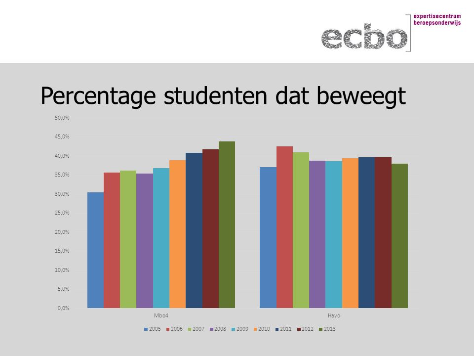 Percentage studenten dat beweegt