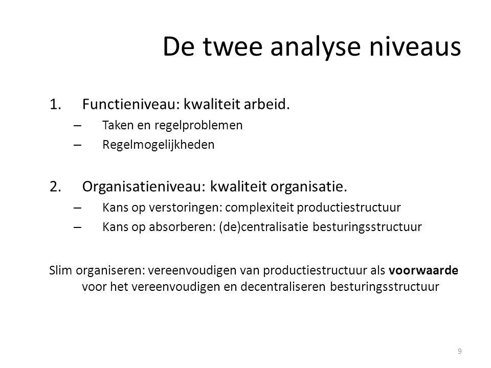 9 De twee analyse niveaus 1.Functieniveau: kwaliteit arbeid. – Taken en regelproblemen – Regelmogelijkheden 2.Organisatieniveau: kwaliteit organisatie