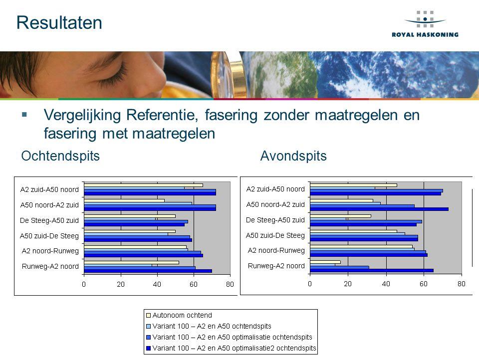 Resultaten  Vergelijking Referentie, fasering zonder maatregelen en fasering met maatregelen OchtendspitsAvondspits