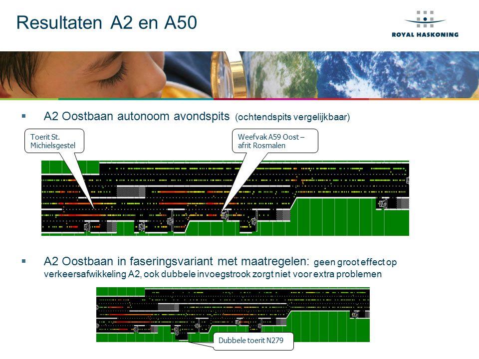 Resultaten A2 en A50  A2 Oostbaan autonoom avondspits (ochtendspits vergelijkbaar)  A2 Oostbaan in faseringsvariant met maatregelen: geen groot effect op verkeersafwikkeling A2, ook dubbele invoegstrook zorgt niet voor extra problemen Weefvak A59 Oost – afrit Rosmalen Toerit St.