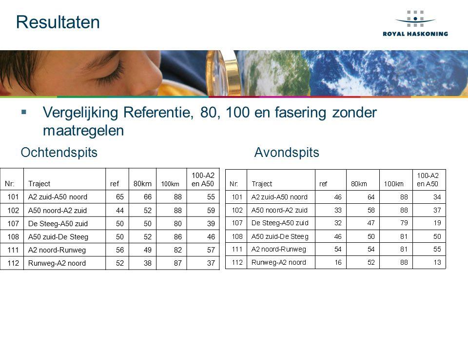 Resultaten  Vergelijking Referentie, 80, 100 en fasering zonder maatregelen OchtendspitsAvondspits Nr:Trajectref80km 100km 100-A2 en A50 101A2 zuid-A
