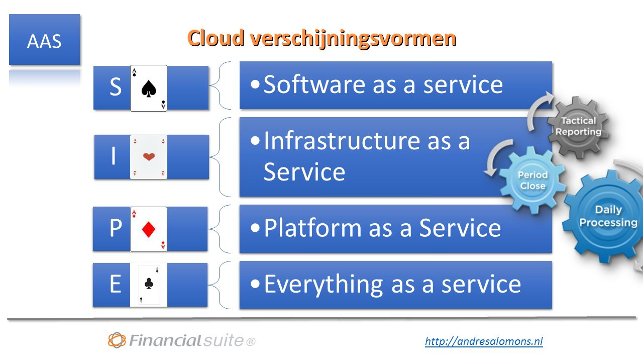 http://andresalomons.nl Cloud verschijningsvormen S Software as a service I Infrastructure as a Service P Platform as a Service E Everything as a serv