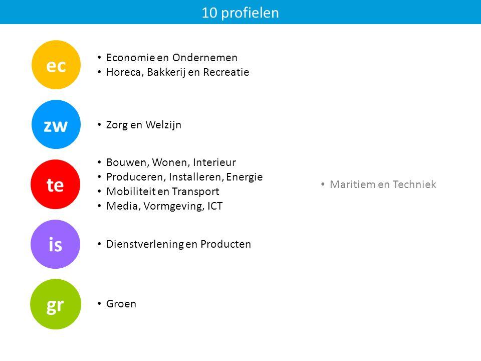 Economie en Ondernemen Horeca, Bakkerij en Recreatie is te zw 10 profielen ec gr Zorg en Welzijn Bouwen, Wonen, Interieur Produceren, Installeren, Energie Mobiliteit en Transport Media, Vormgeving, ICT Dienstverlening en Producten Groen Maritiem en Techniek