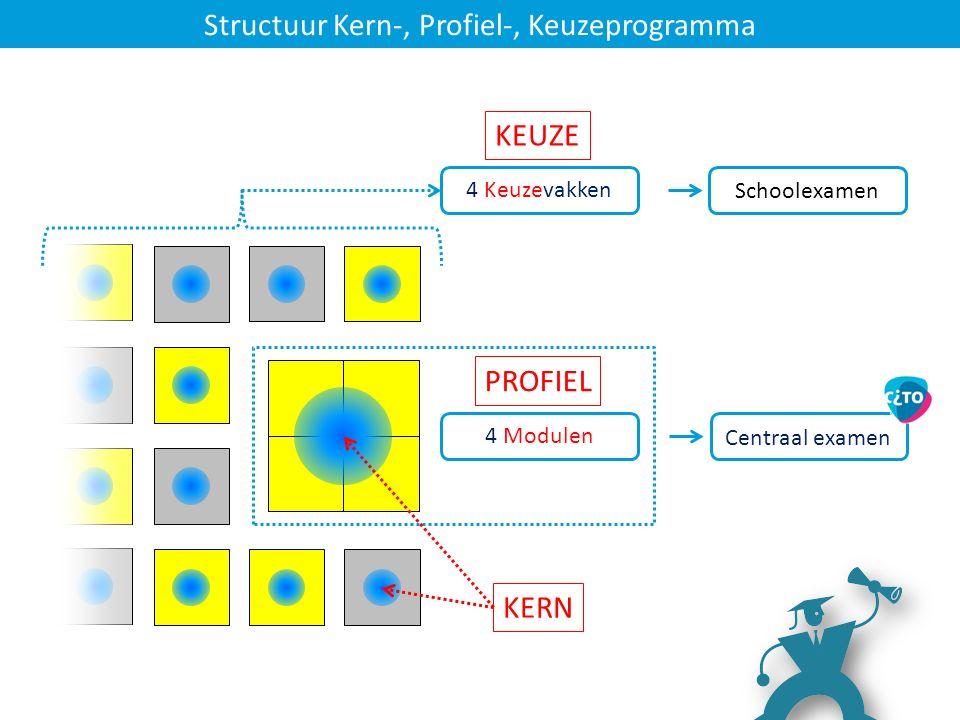 4 Modulen Centraal examen 4 Keuzevakken Schoolexamen PROFIEL KEUZE Structuur Kern-, Profiel-, Keuzeprogramma KERN