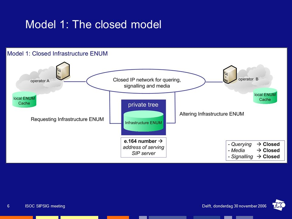 Delft, donderdag 30 november 2006ISOC SIPSIG meeting6 Model 1: The closed model