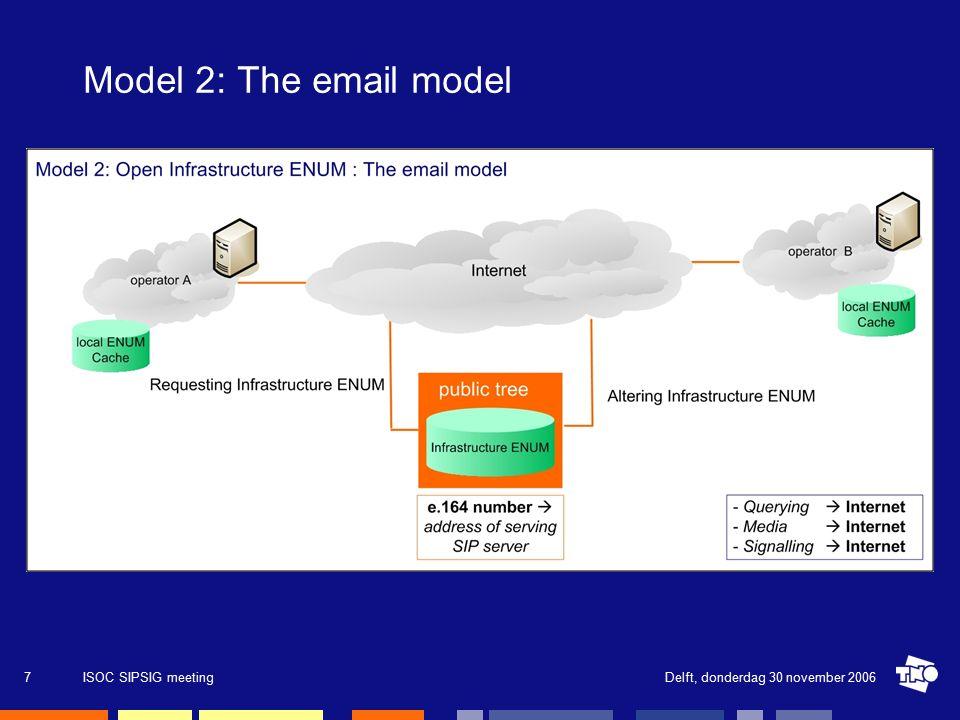 Delft, donderdag 30 november 2006ISOC SIPSIG meeting8 Model 3: The compromise model